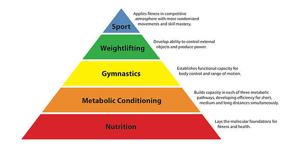 The foundation of the CrossFit pyramid is... yep, nutrition.